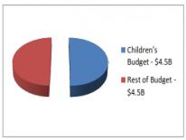 Children's Budget Percentage